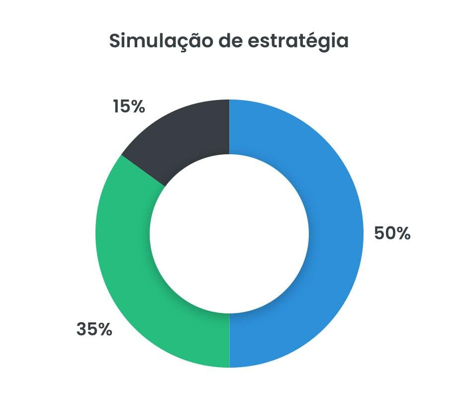 Imagem de gráfico de rosca mostrando alocação de uma carteira de investimentos