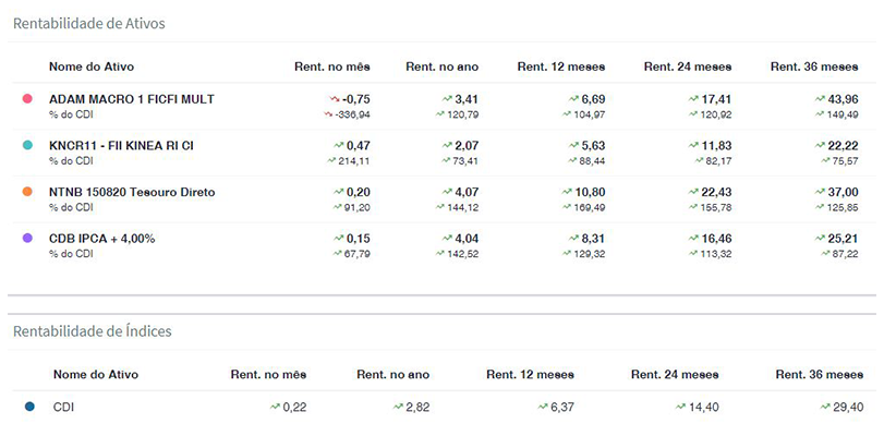 Rentabilidade de ativos do comparador de investimento