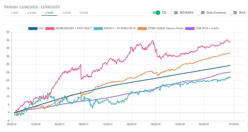 Gráfico de comparação de investimentos