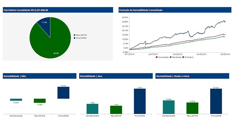 Patrimônio consolidado por software de investimentos