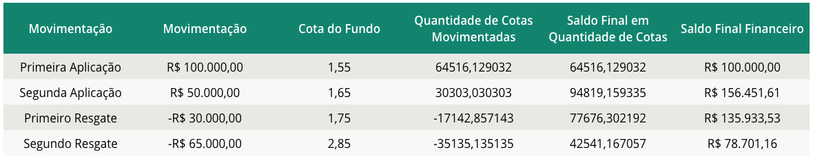 Tabela de movimentação em fundos de investimento