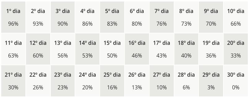 Tabela de cálculo do IOF sobre os fundos de investimento